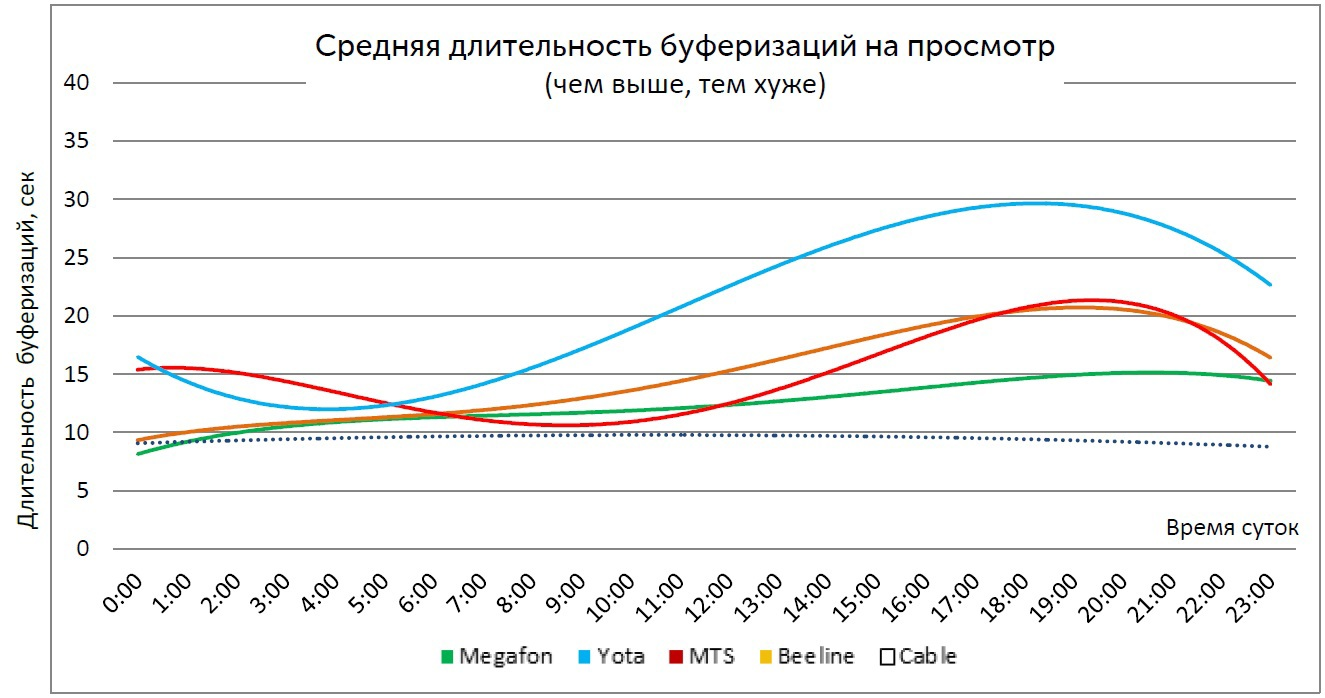 Средняя длительность буферизаций на просмотр по времени суток (Москва)