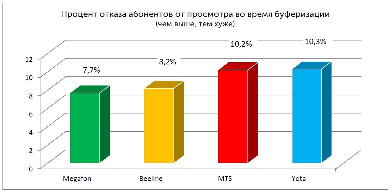 Процент отказа абонентов от просмотра во время буферизации (Москва)