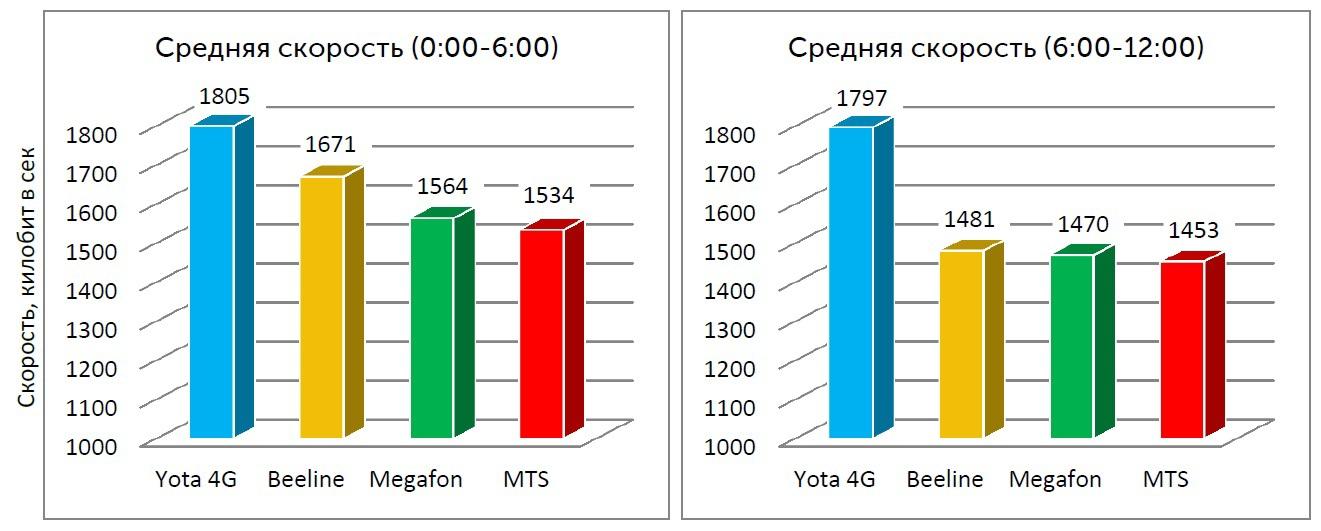 Средняя скорость видео-просмотров с 00:00 до 12:00 (Санкт-Петербург)