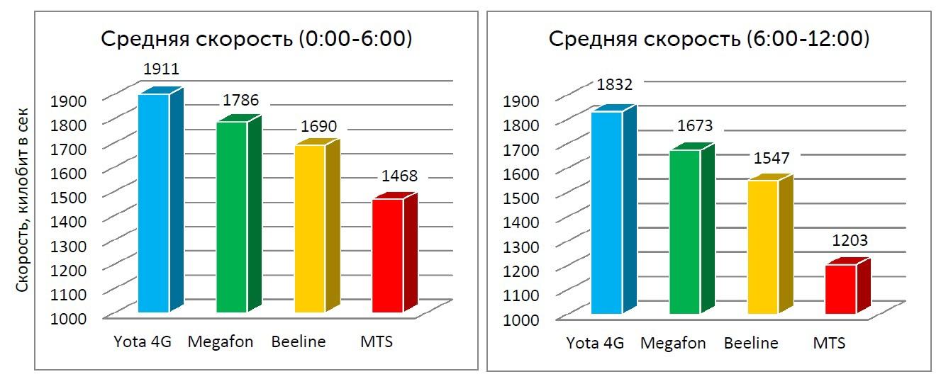 Средняя скорость видео-просмотров с  00:00 до 12:00 (Москва)