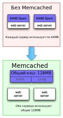 Горизонтальное масштабирование PHP приложений. Часть 1