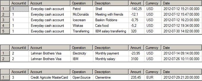 Горизонтальное масштабирование базы данных реального проекта с помощью SQL Azure Federations