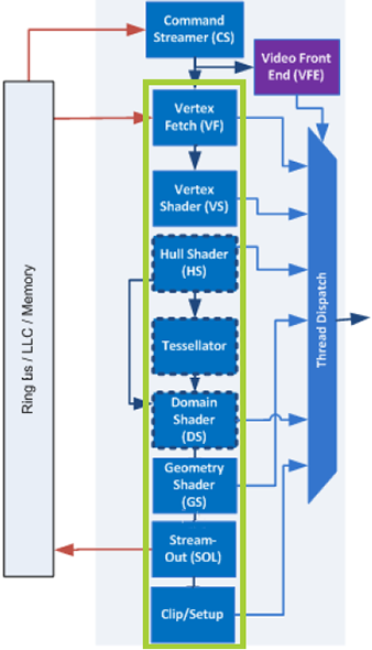 Гостья из будущего — интегрированная графика (Intel GPU) в Intel Haswell