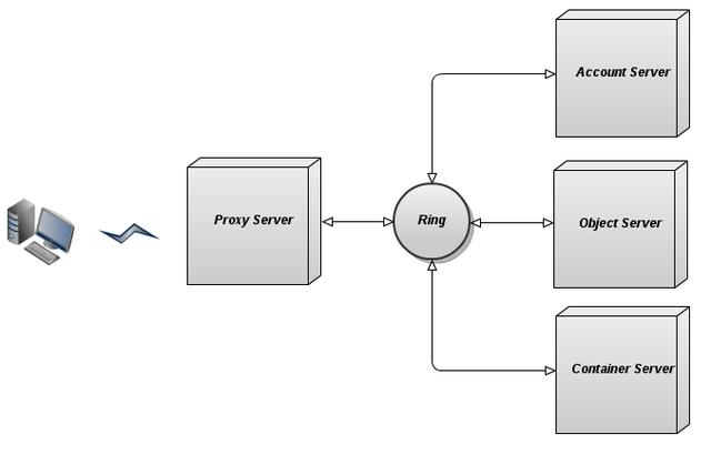 Хранение объектов для облака OpenStack: сравнение Swift и Ceph