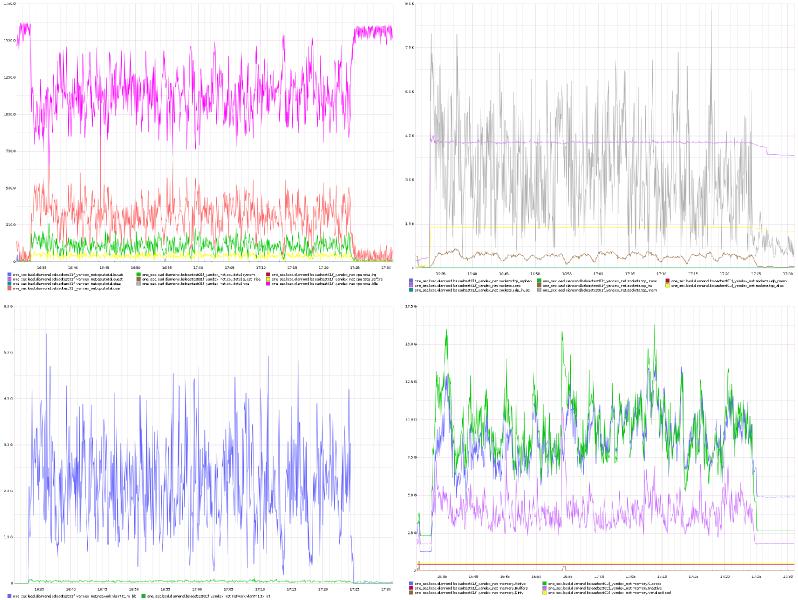 Хранение результатов нагрузочных тестов Яндекс.Танка в Graphite