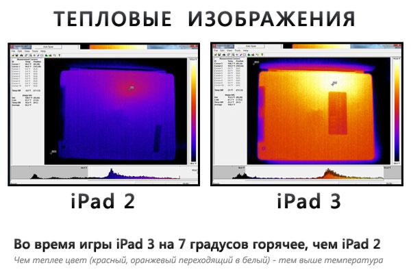 iPad 3 — горячая новинка