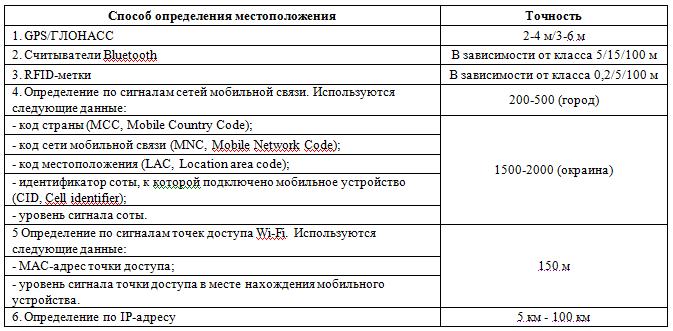 Идентификация личности на основе данных о перемещениях (трекинга)
