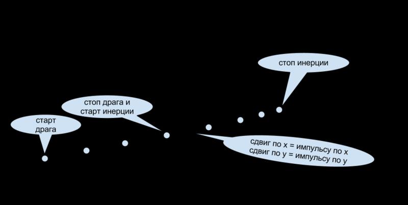Инерция в JavaScript на примере OL3