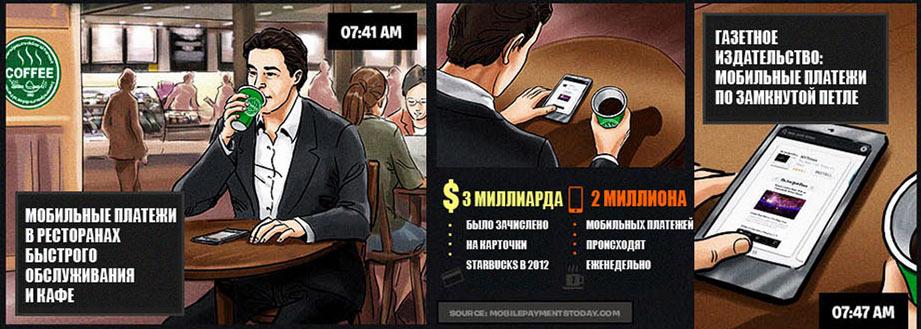 Инфографика будущего мобильных платежей