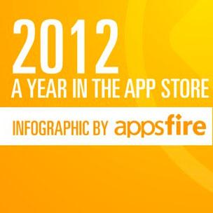 Инфографика по AppStore за 2012 от AppsFire