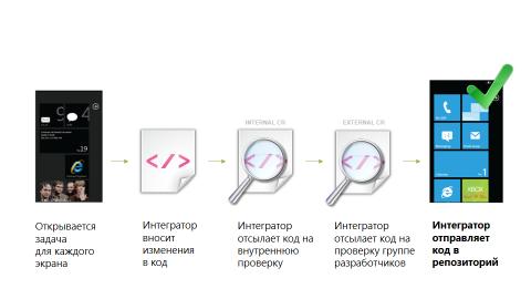 Интеграция дизайна. Каждый пиксель имеет значение. Часть 2