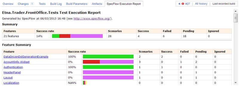 Исполняемая спецификация: SpecFlow от А до Я