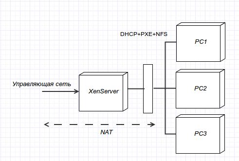 Использование XenServer и другого free/opensource в ручном тестировании