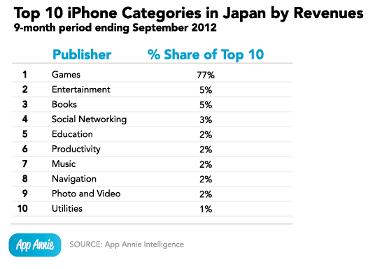 Исследование App Annie японского рынка приложений: пробиться трудно, но игнорировать нельзя
