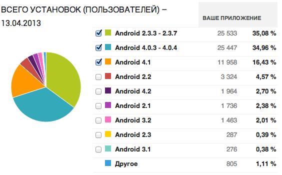 Исследование Google Play и AdMob на примере одного приложения
