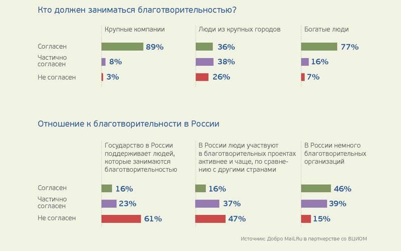 Исследование благотворительности в рунете: самый популярный способ перевода денег — SMS