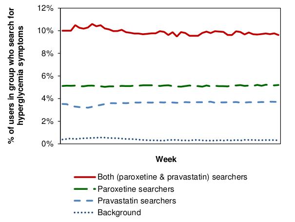 Исследование статистики поисковых запросов позволяет обнаружить неизвестные ранее побочные эффекты лекарств