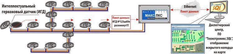 История разработки системы охраны колодцев: через тернии к интеллектуальным датчикам