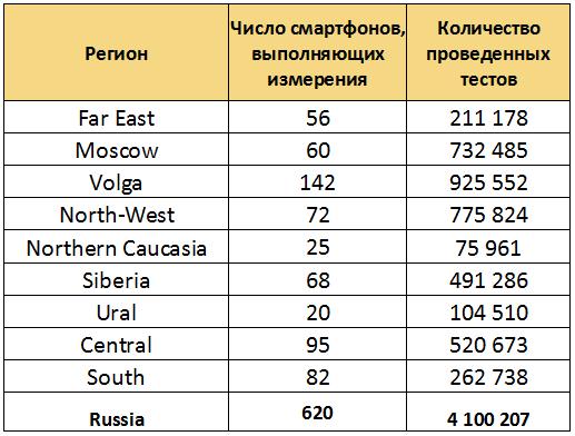 Измерение качества мобильного интернета: куда мы дели контейнер розовых Samsung Galaxy S II