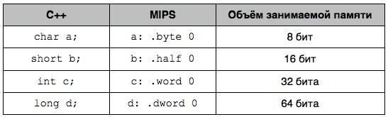 Сравнительная таблица типов в С++ и MIPS