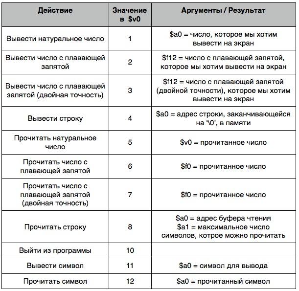 Таблица syscall