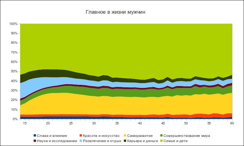 Жизненная позиция пользователей ВКонтакте в зависимости от пола и возраста