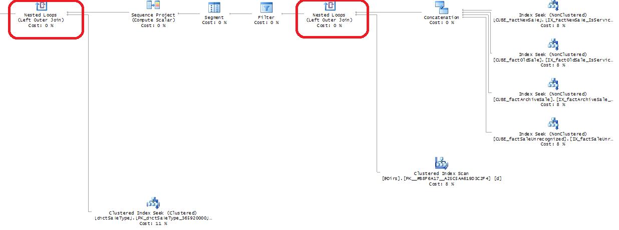 Как SQL Server каждые два три часа переключался на использование не оптимального плана выполнения запроса