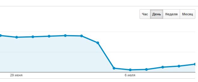 Как легко потерять домен с миллионной посещаемостью
