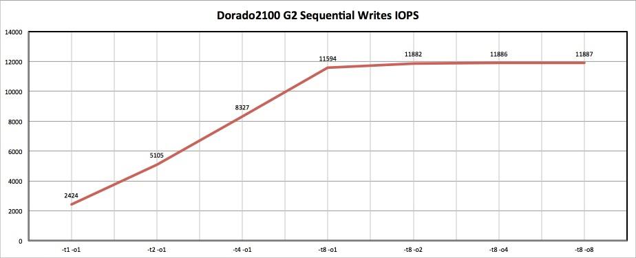 Как мы морских карасей ловили, или обзор Huawei OceanStor Dorado2100 G2