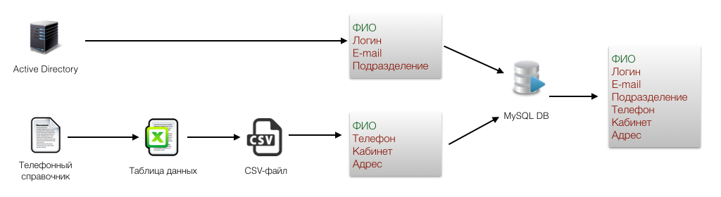 Как мы написали helpdesk