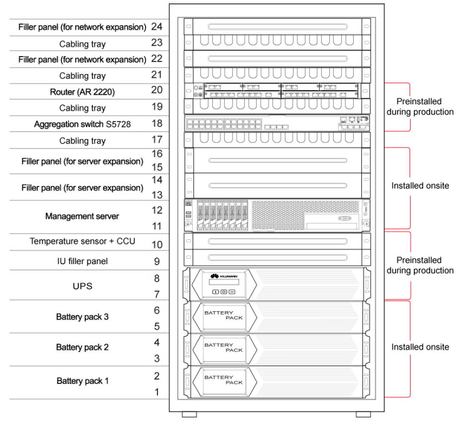 Как мы разворачивали Huawei MicroDC