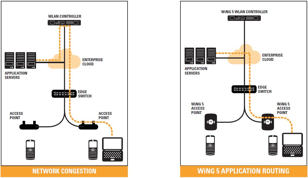 Как мы строили свою WiFi сеть