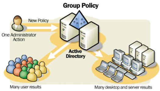Как не потеряться в групповых политиках: проводим их аудит