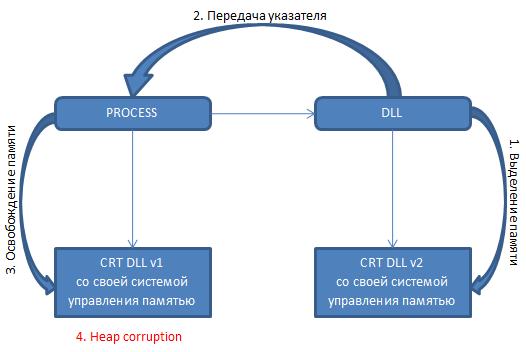 Как обеспечить надлежащее пересечение границ динамической библиотеки, используя пользовательские средства удаления смарт указателей