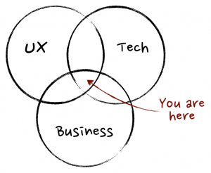 Product Management diagram