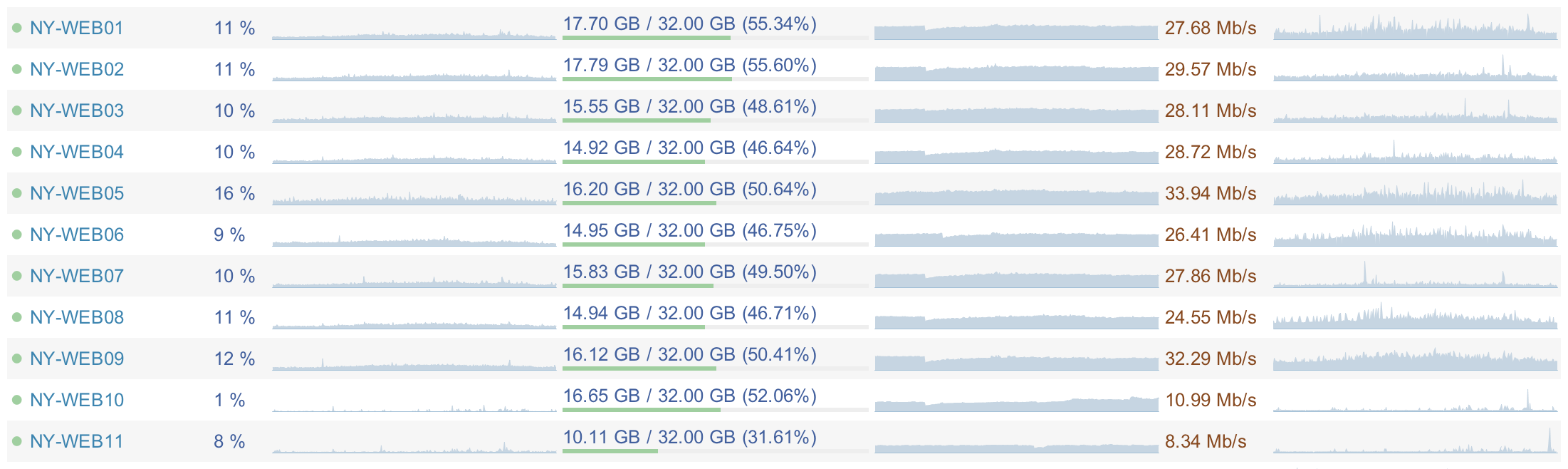 Как работает Stack Overflow — железо
