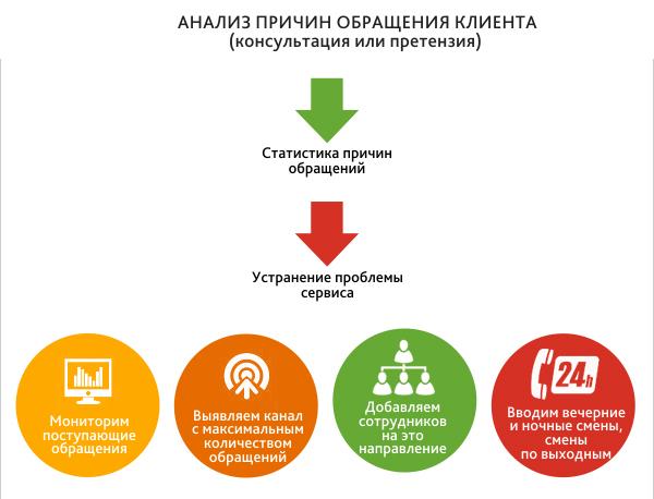 Как работает и развивается служба поддержки сервиса покупок за рубежом Shopotam.ru