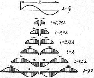 Как работала Башня Тесла по передаче энергии — собственное расследование