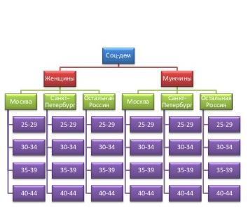 Как работать с системой HiConversion