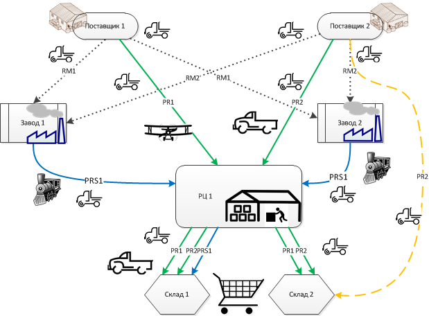 Как работают экспертные системы оптимизации цепочек поставок на практике