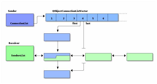 Как работают сигналы и слоты в Qt