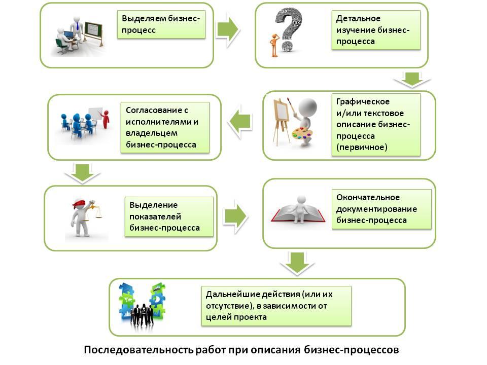 Как разработать Техническое задание. Часть 2. Виды работ при сборе требований к системе учета и информации для описания бизнес процессов