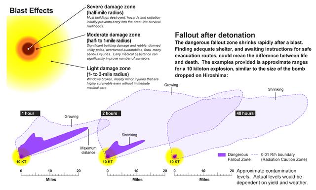 Как укрыться от осадков после атомного взрыва в вашем городе
