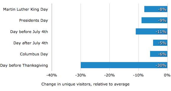 График уникальных посетителей во время праздников, когда стоит работать