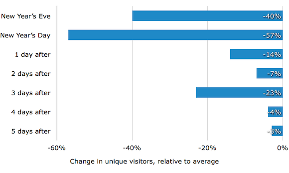 График уникальных посетителей до и после Нового года