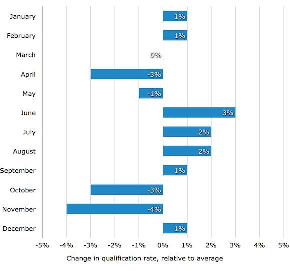 График валидации по месяцам