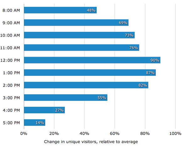 График количества уникальных посетителей во время рабочего дня