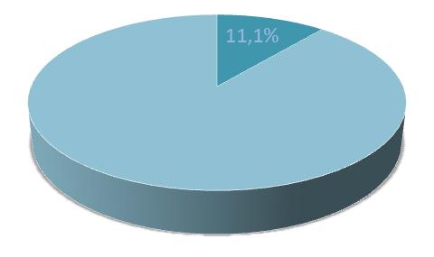 11,1%