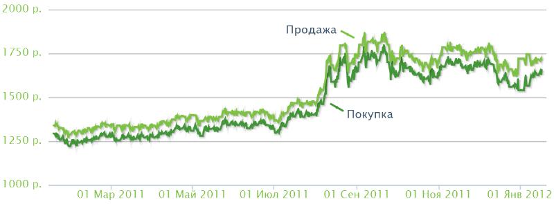 Стоимость грамма золота