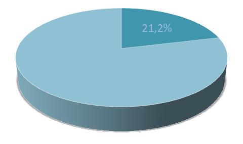 21,2%